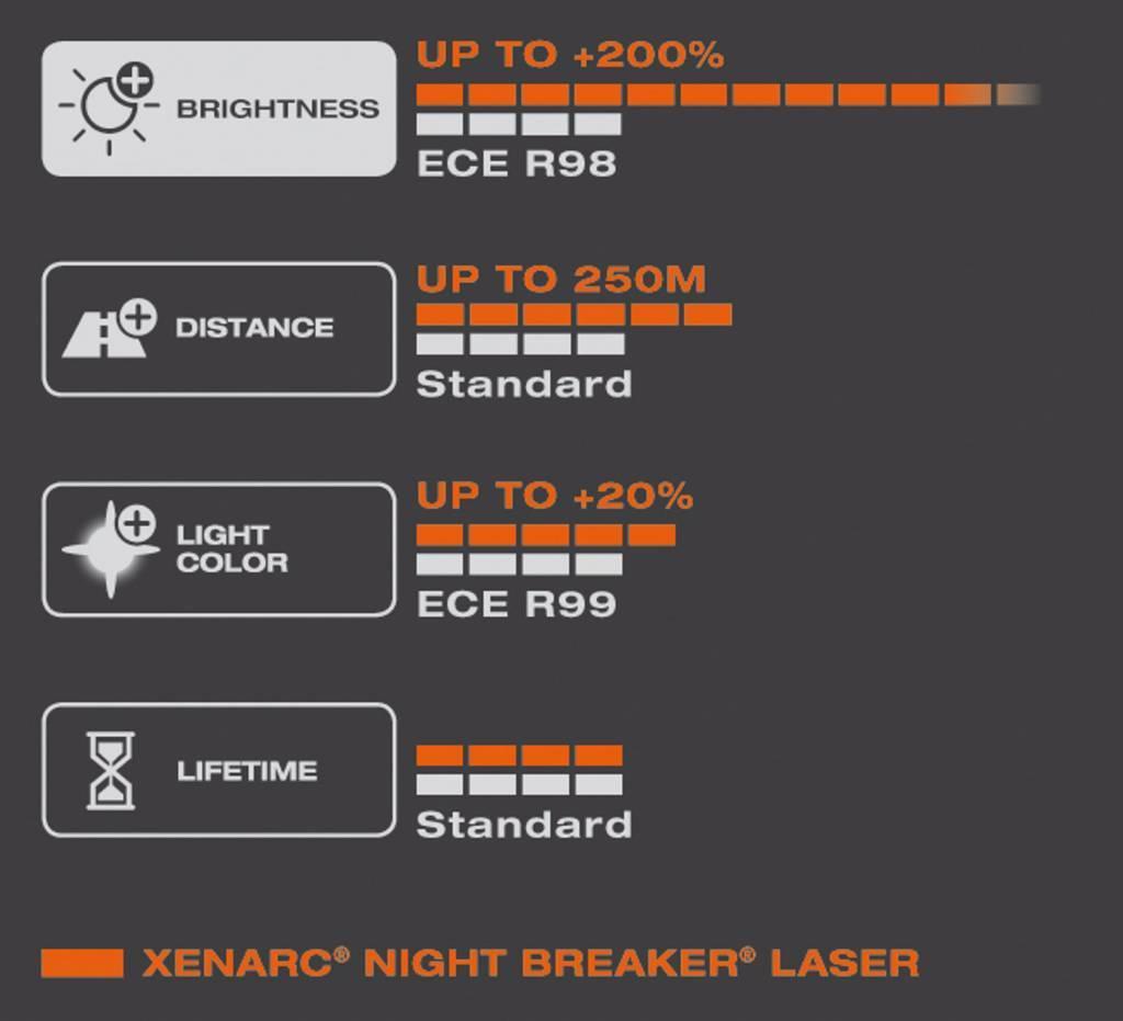 Osram Xenon Night Breaker Laser D2S Single