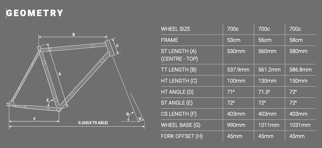 Forme Atlow Geometry Chart