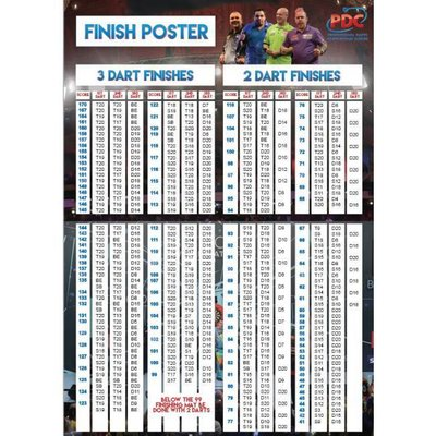 PDC Finish Poster