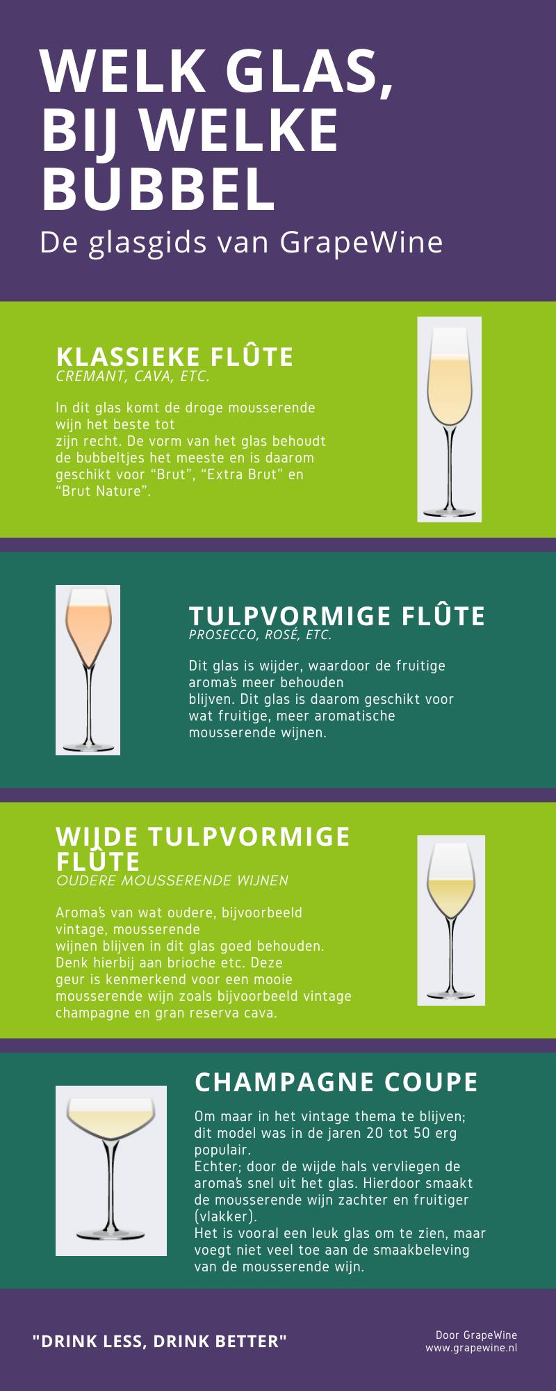 Welk glas, bij welke mousserende wijn