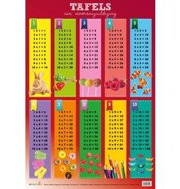 Edutrix Tafels Van Vermenigvuldiging 1-10   - Educatieve Poster
