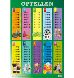 Edutrix Optellen - Educatieve Poster