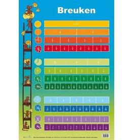 Edutrix Breuken - Educatieve Poster
