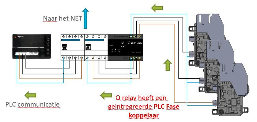 Enphase Q-Relay 3 fase