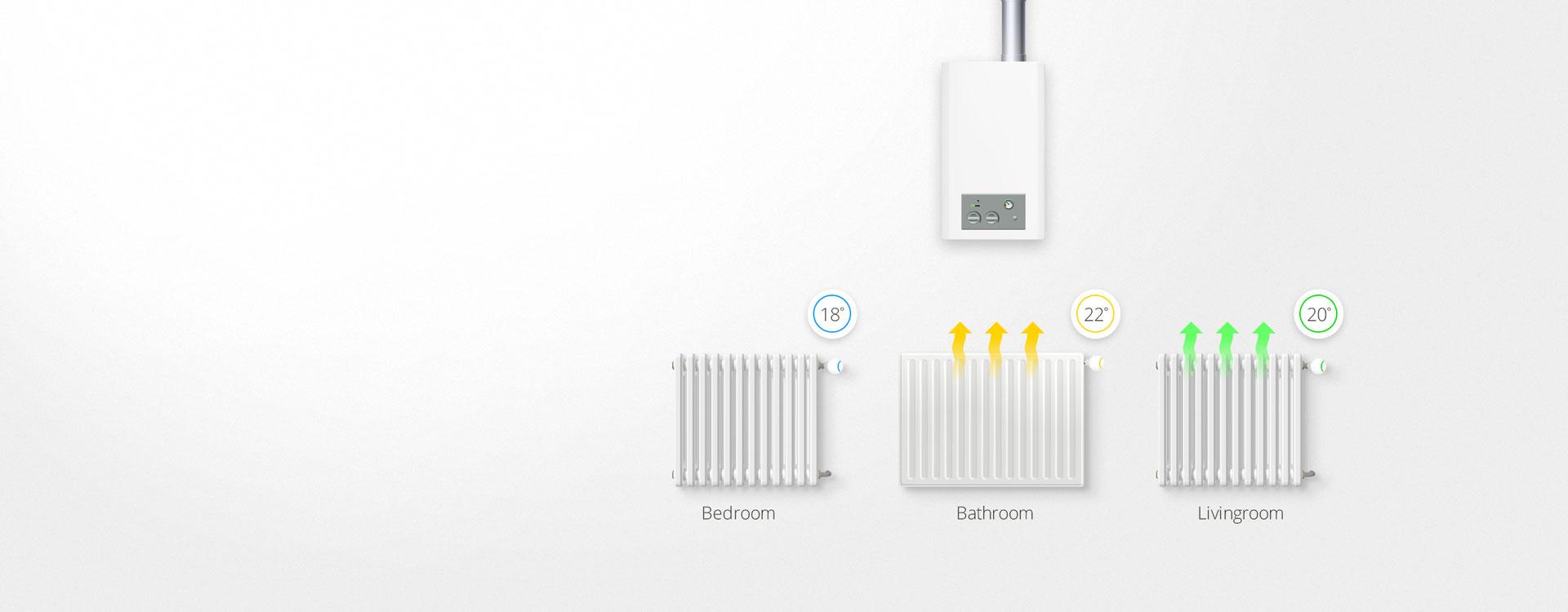 Fibaro Heatcontroller