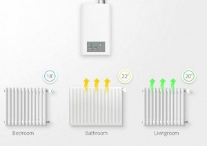 Home2Link Smart Home Zone Verwarming