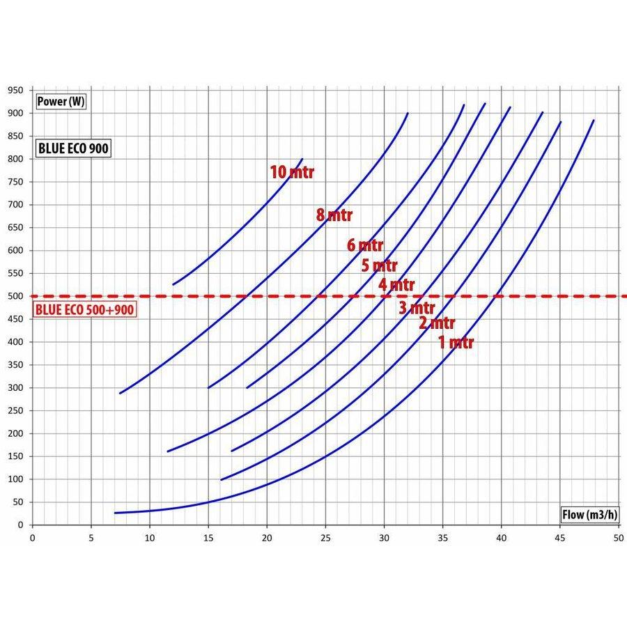 BLUE ECO 900 WATT VIJVERPOMP INCL. CONTROLLER