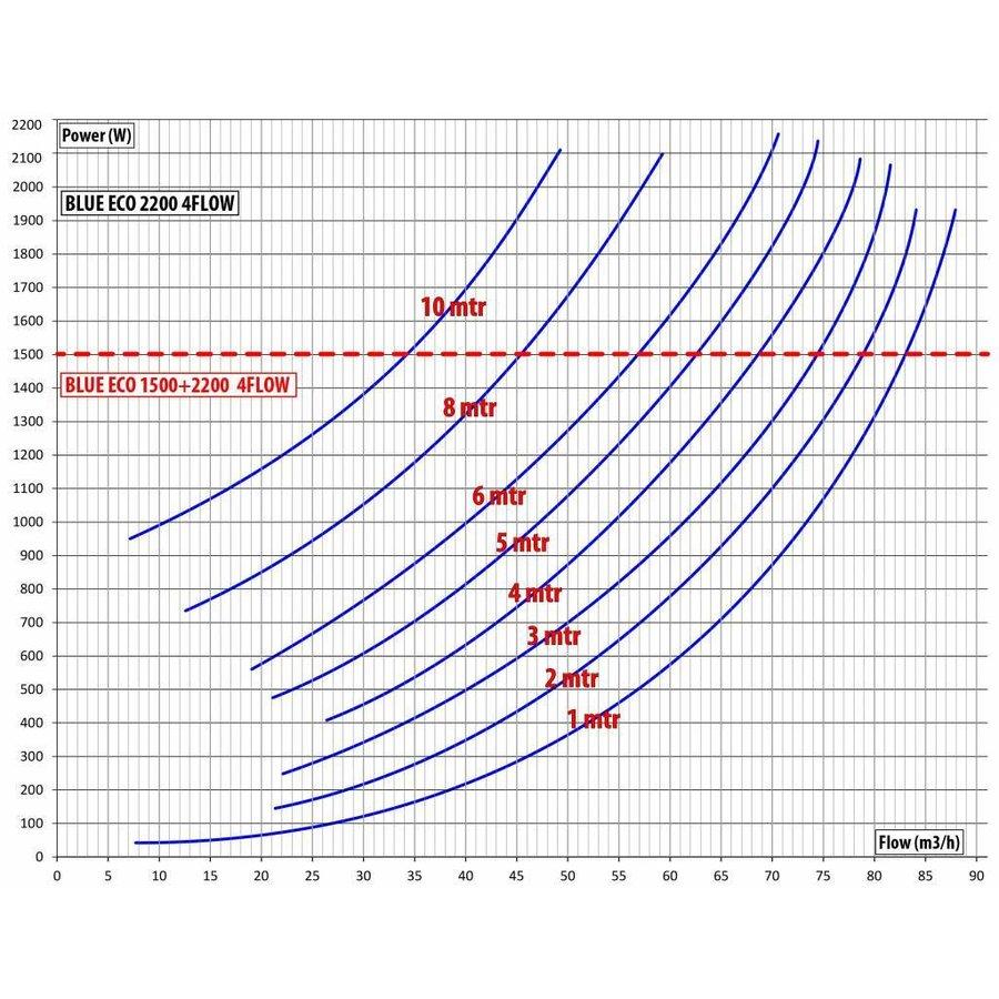 BLUE ECO 200 WATT VIJVERPOMP INCL. CONTROLLER