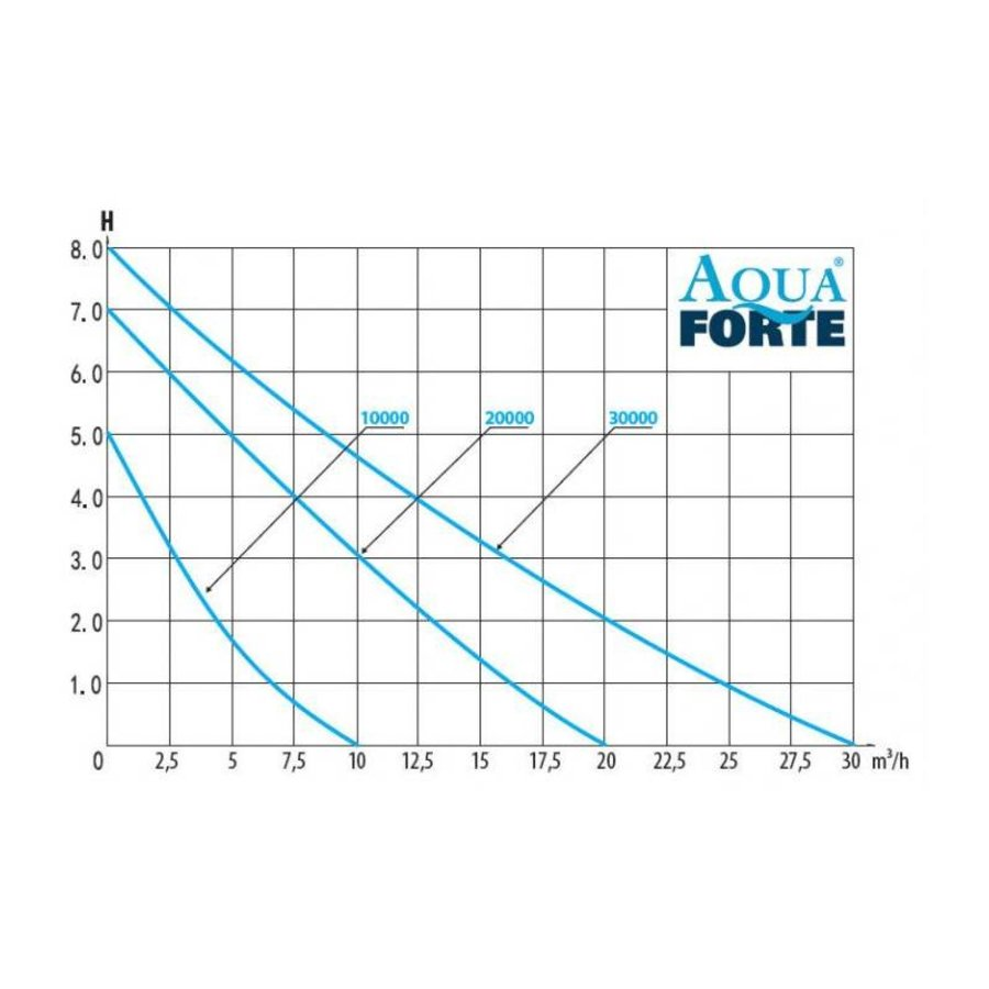 AquaForte DM-Vario 30.000