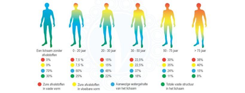 Het effect van zuurstof op verzuring tijdens sport
