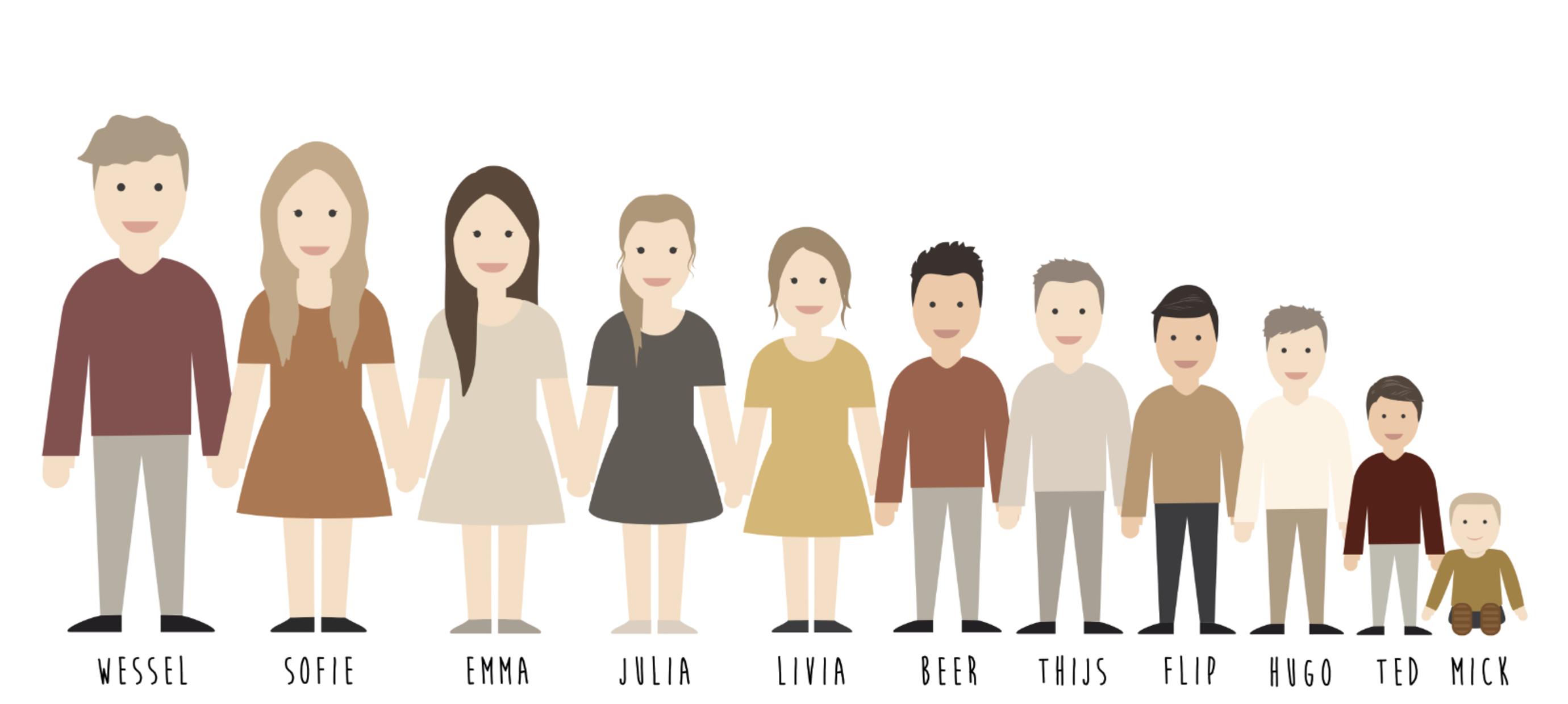 Een familie portret laten maken. Hoe werkt het?