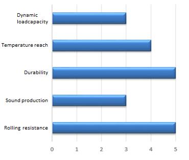 Caractéristiques des roues industrielles - Rotomshop
