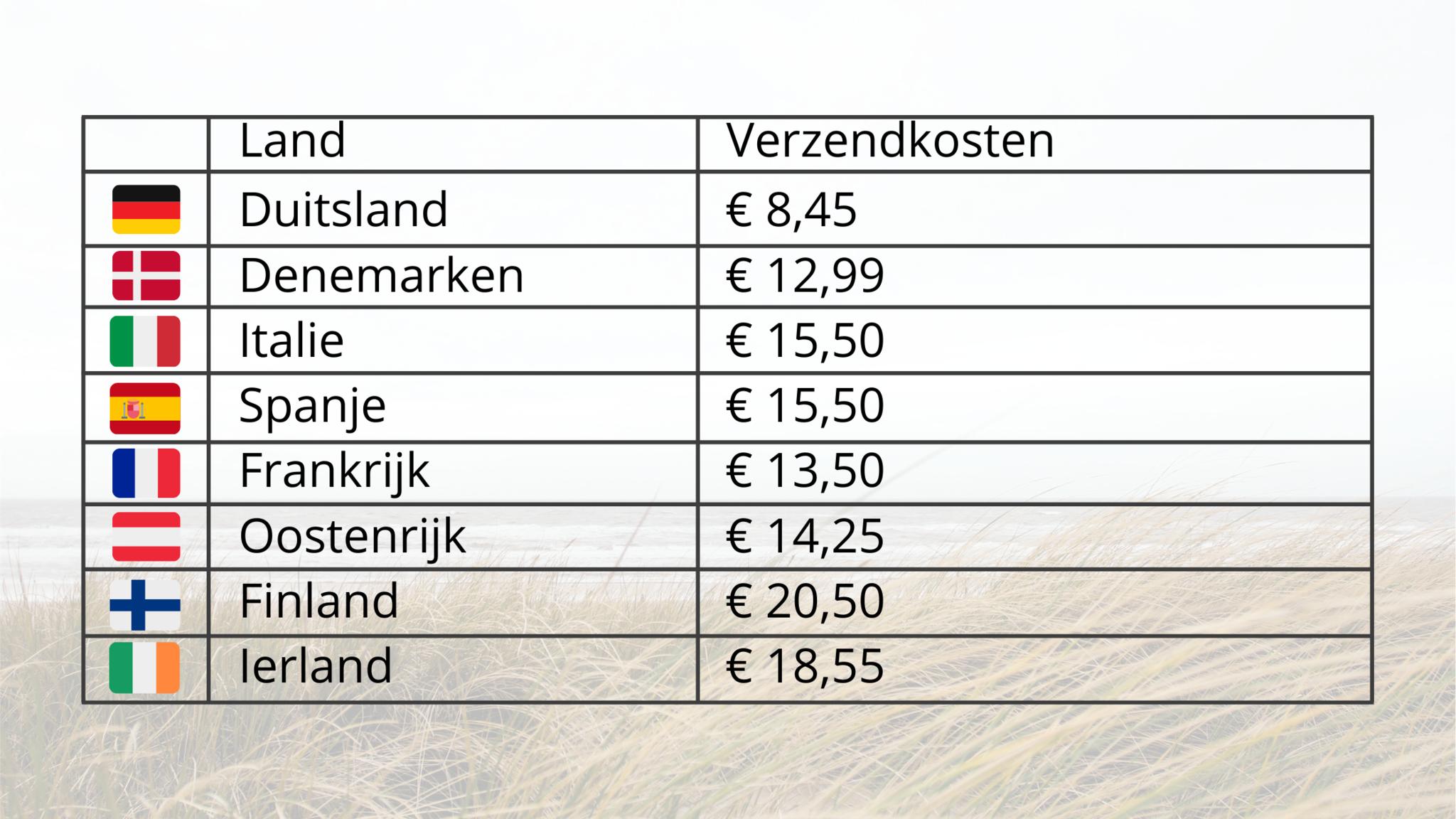 Tabel verzendkosten landen Europa