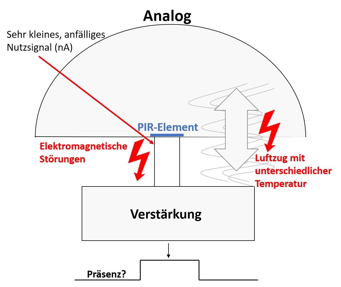 Analog Melder