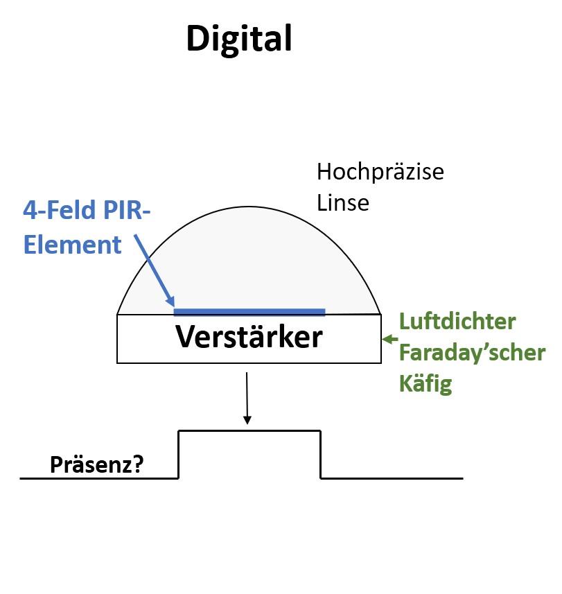 Digitale PIR Melder