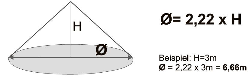 Überwachungsfläche des occy Präsenzmelders