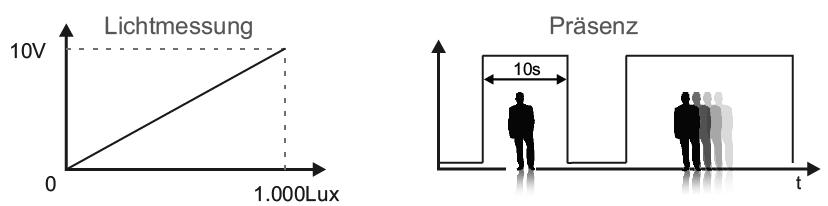 Ausgangsignale Bewegung Präsenz Lichtmessung occy Präsenzmelder Smarthome