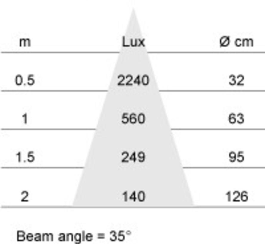 MM03597 PAR16-GU10 4W-2800K-36gr DIM op=op