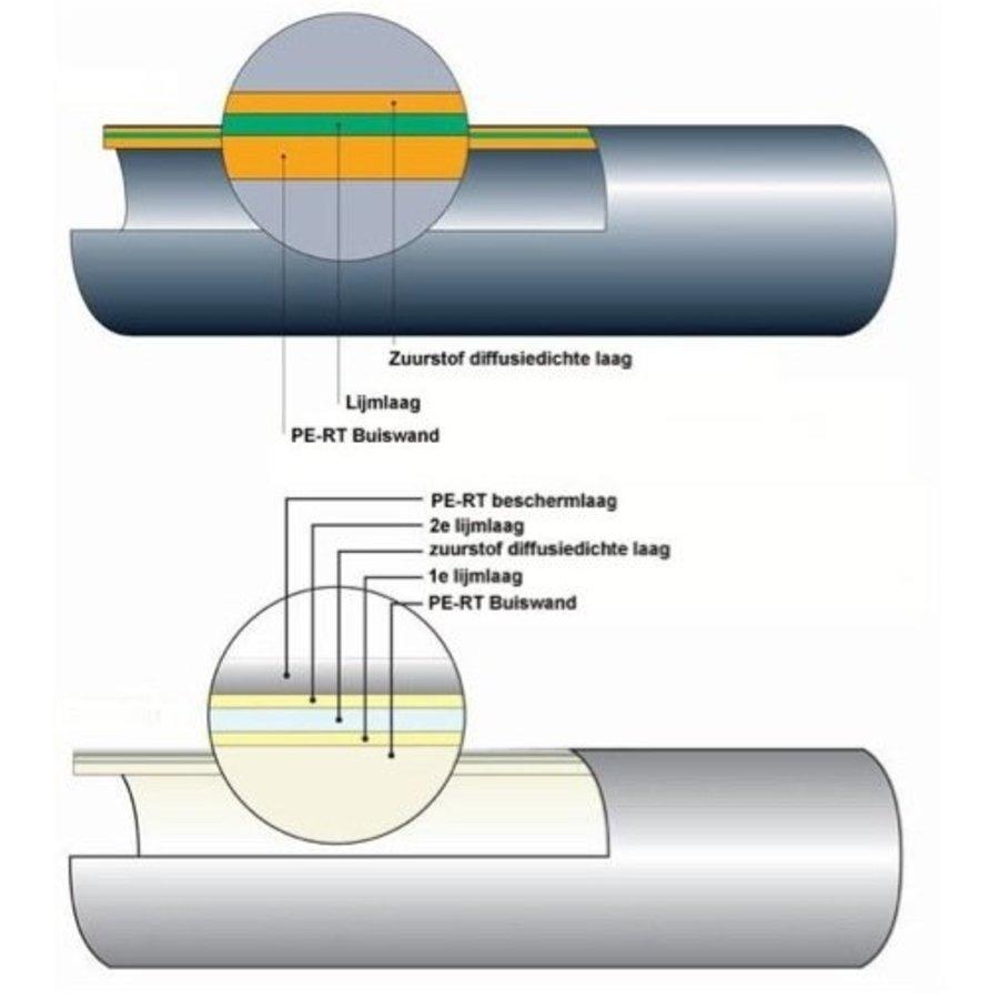 Megawarm Vloerverwarming (40M² Tot 240M²)