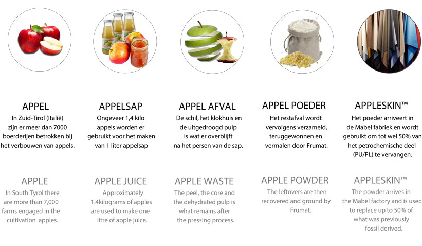 Appleskin productie uitgelegd (appelleer)