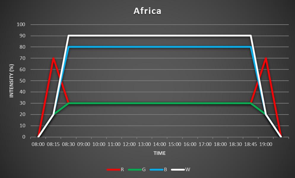 Grafiek Afrika schema