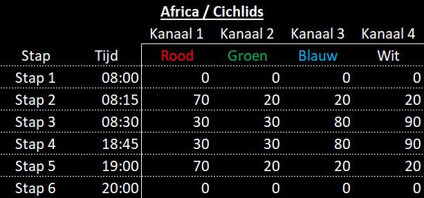Stappen Afrika schema