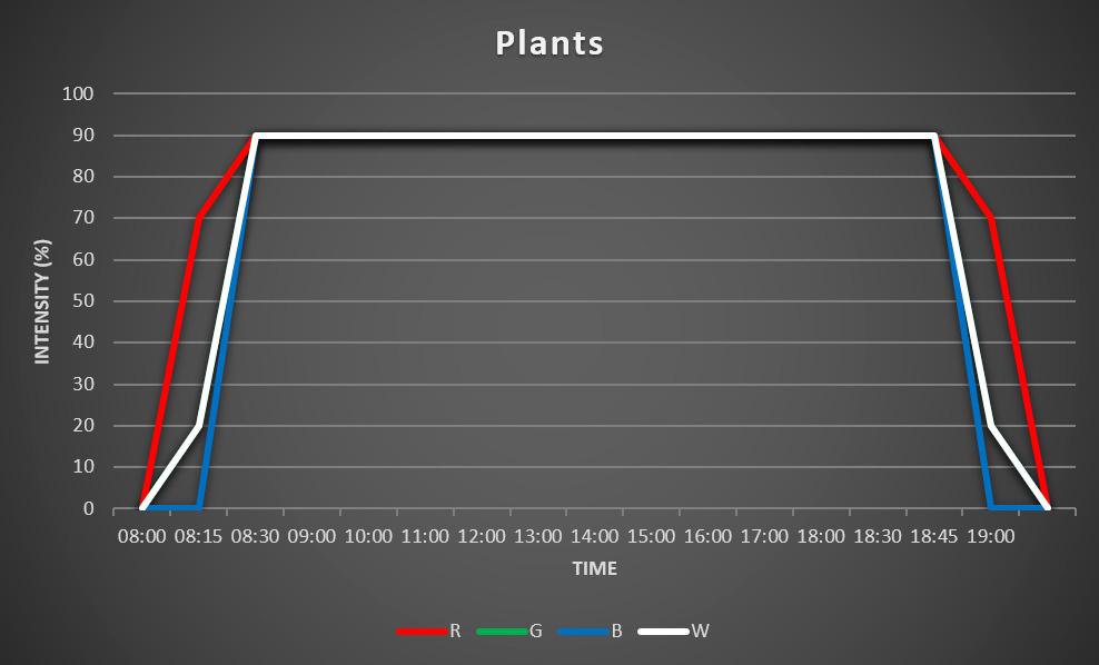 Grafiek planbten schema