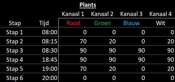 Stappen planten schema