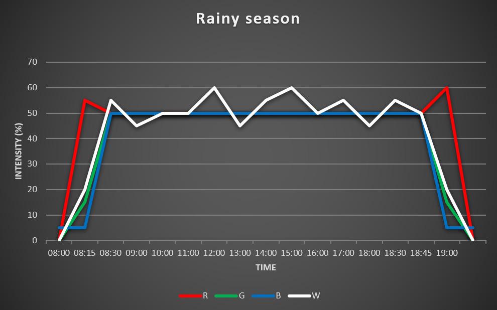 grafiek rainy season
