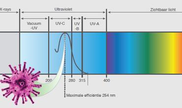 Waarom zijn onze luchtreinigers uitgerust met UV-C filters ?