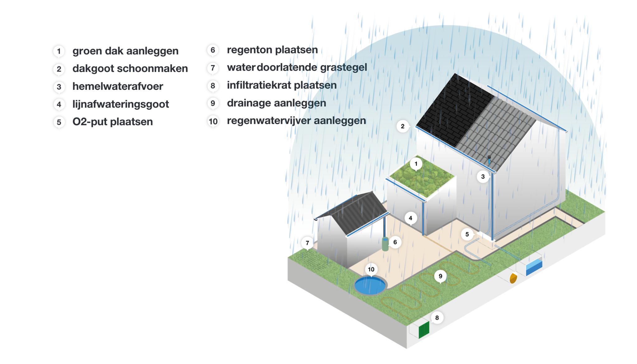 10 tips om wateroverlast te voorkomen rondom je woning