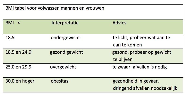 BMI tabel