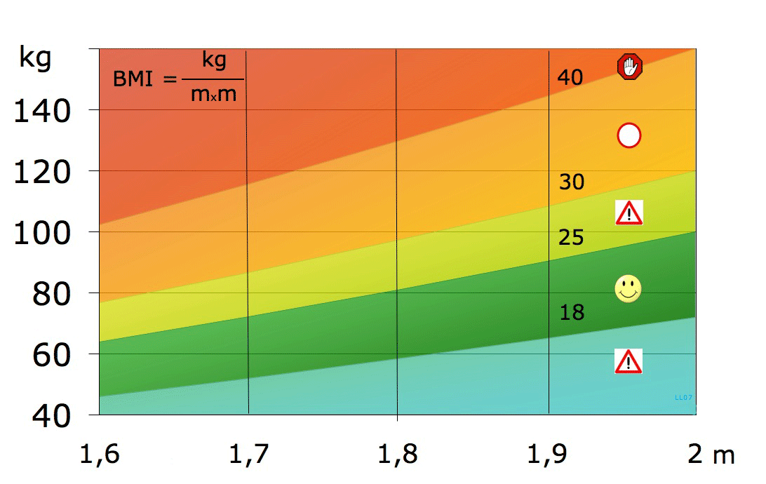 BMI grafiek