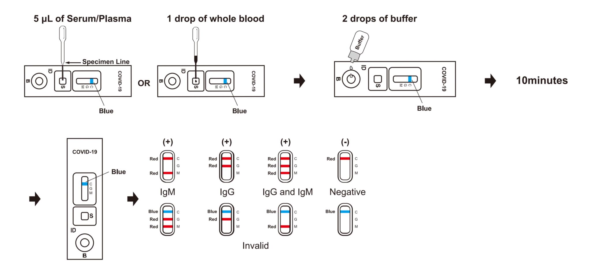 Doorbraak!: Nieuwe sneltest ontwikkeld voor Coronavirus