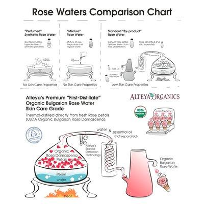 Alteya Organics Organic Bulgarian White Rose Water 100ml of 250ml
