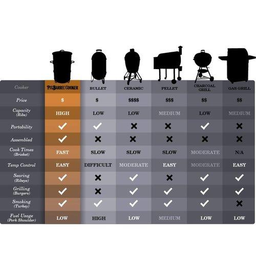 Pit Barrel Cooker Pit barrel cooker, de beste, betaalbare, kant & klare barrel smoker ter wereld.