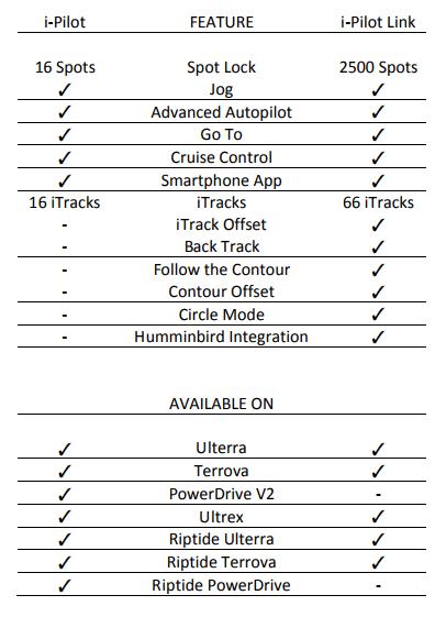 ipilot schema