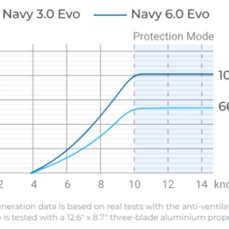 ePropulsion ePropulsion Navy 6.0 EVO Remote Elektrische Buitenboordmotor