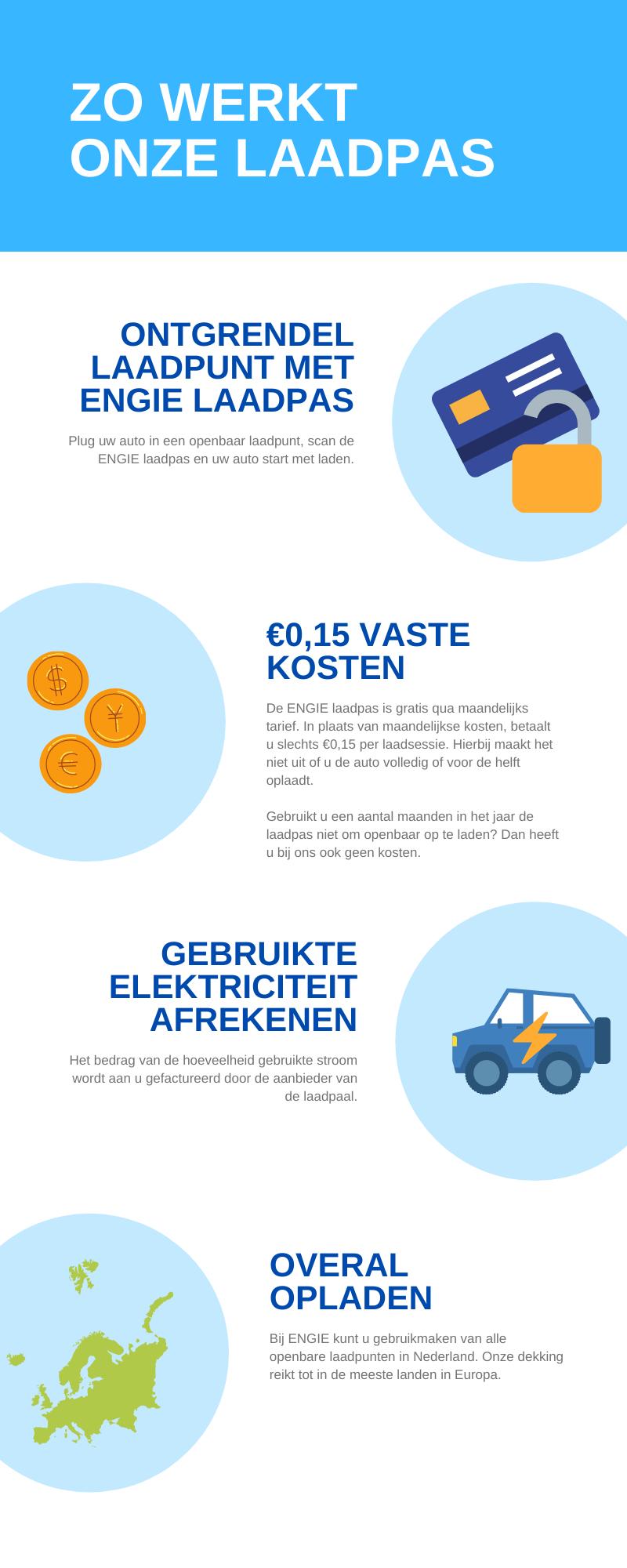 Infographic over hoe een laadpas werkt