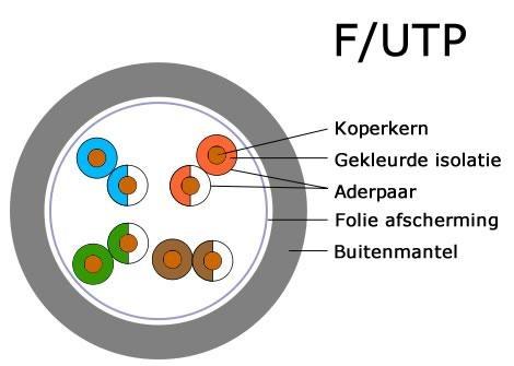F/UTP netwerkkabel