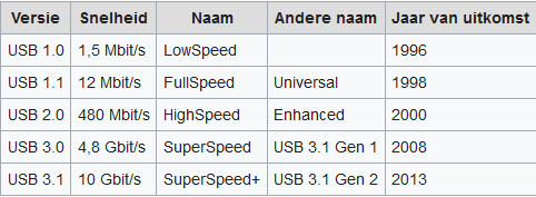 USB versies