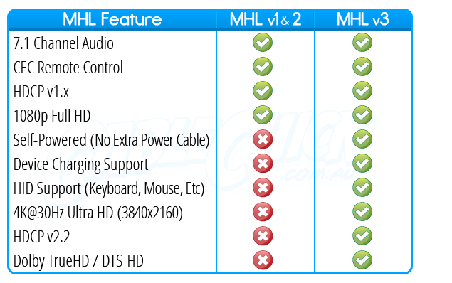 MHL feature list