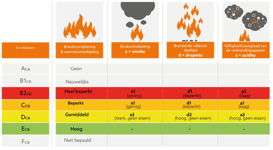 Brand klasse volgens NEN 8012
