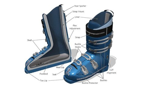 Ski boot facts
