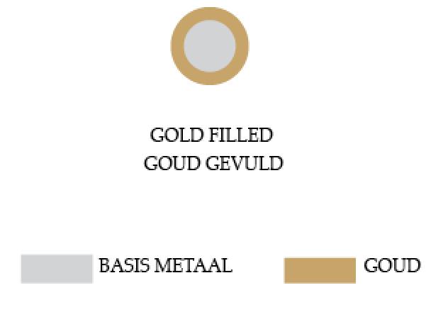 Goud gevuld