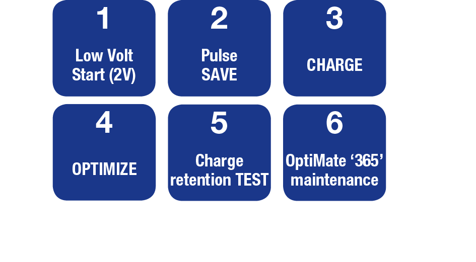OptiMate 5 - Six steps