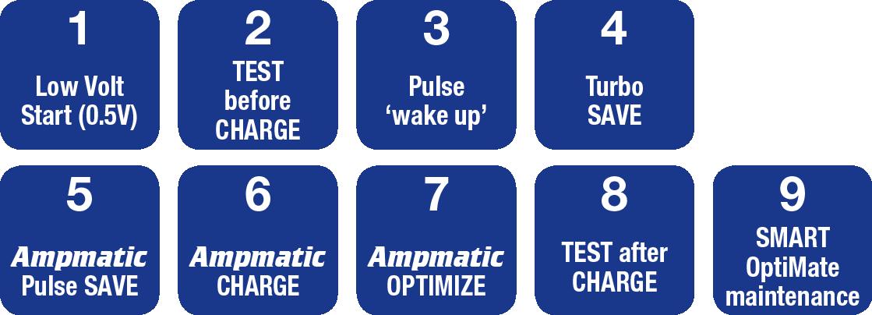 OptiMate Select 6 - nine steps