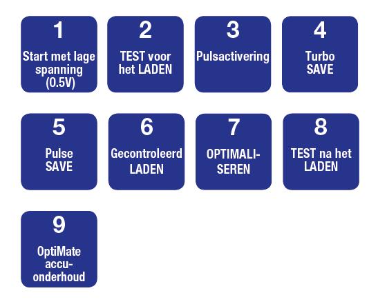 OptiMate 7 Amp - negen stappen