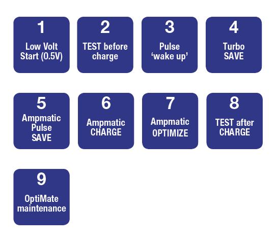 OptiMate 7 Ampmatic - nine steps