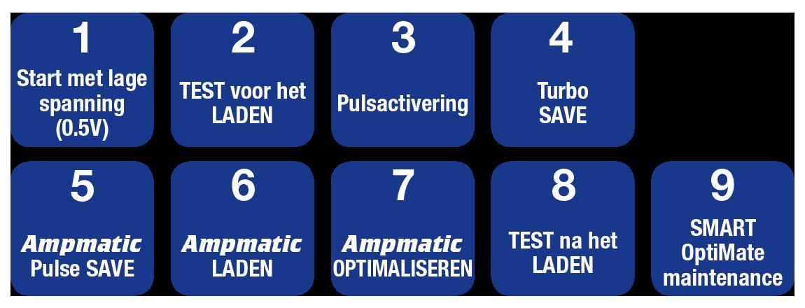 OptiMate 7 Select - negen stappen